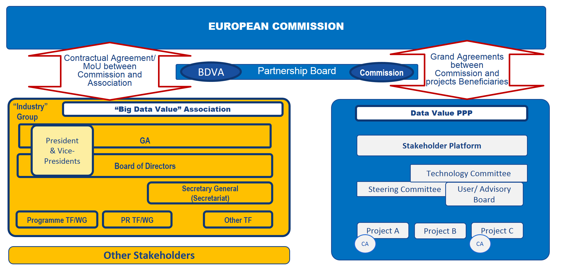 BDVA Governance structure